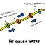 The Golden Thread approach to writing a great speech